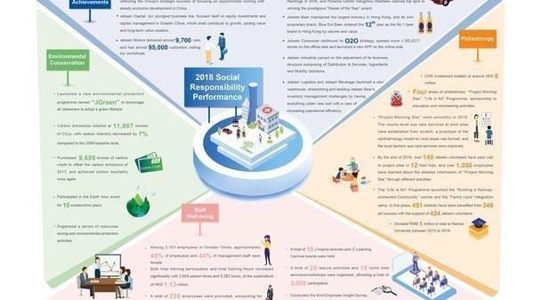 捷成集团发布2019年企业社会责任报告