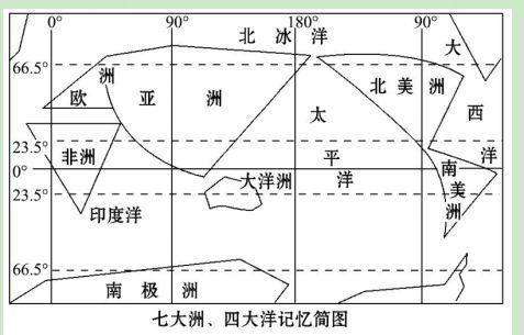 如七大洲四大洋的分布示意图