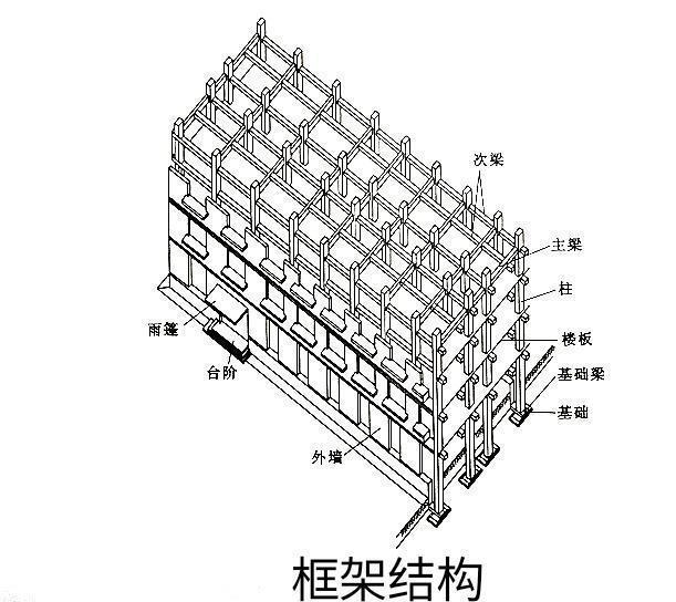 建筑物结构类型分几种?-北京时间