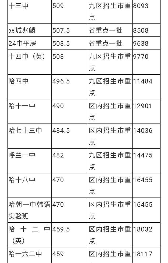哈尔滨三全市重点高中排名分数线及高中录取年来诊三四川一样排名图片