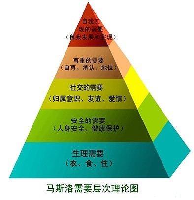 """天雁商学院:从马斯洛需求层次理论看""""v需求保险业""""哪个网站备课英语比较好图片"""