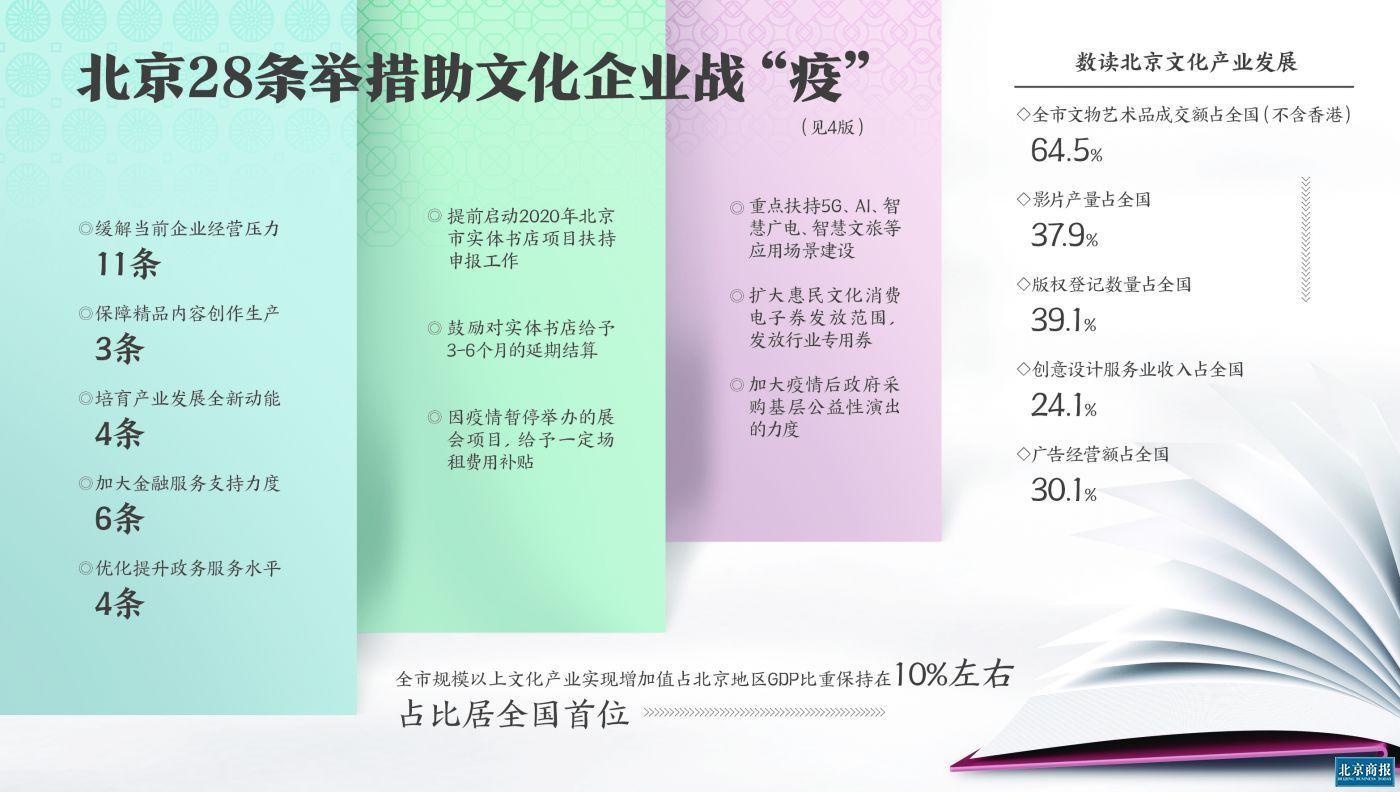 """北京出台28条新措施助文化企业战""""疫"""""""