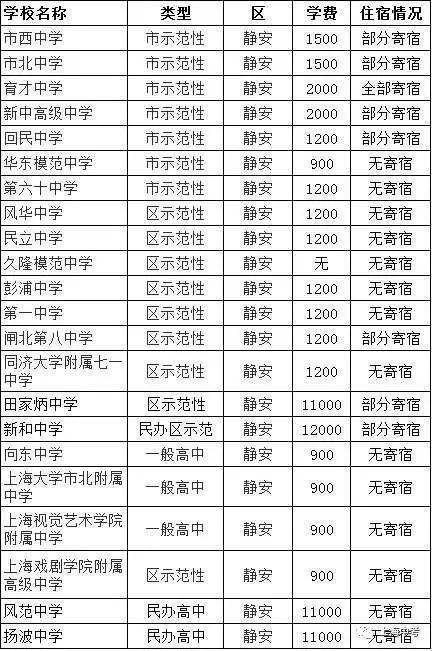 上海248所高中住宿学费、情况一览表胸现在高中生大图片