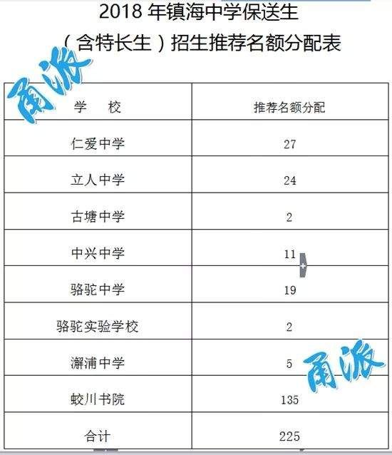 今年镇海初中保送生推荐180人,8所语文招生名优秀教案中学初中编写图片