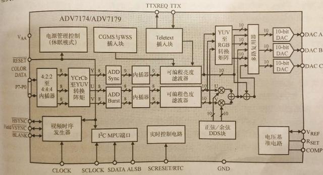 cvbs滤波电路