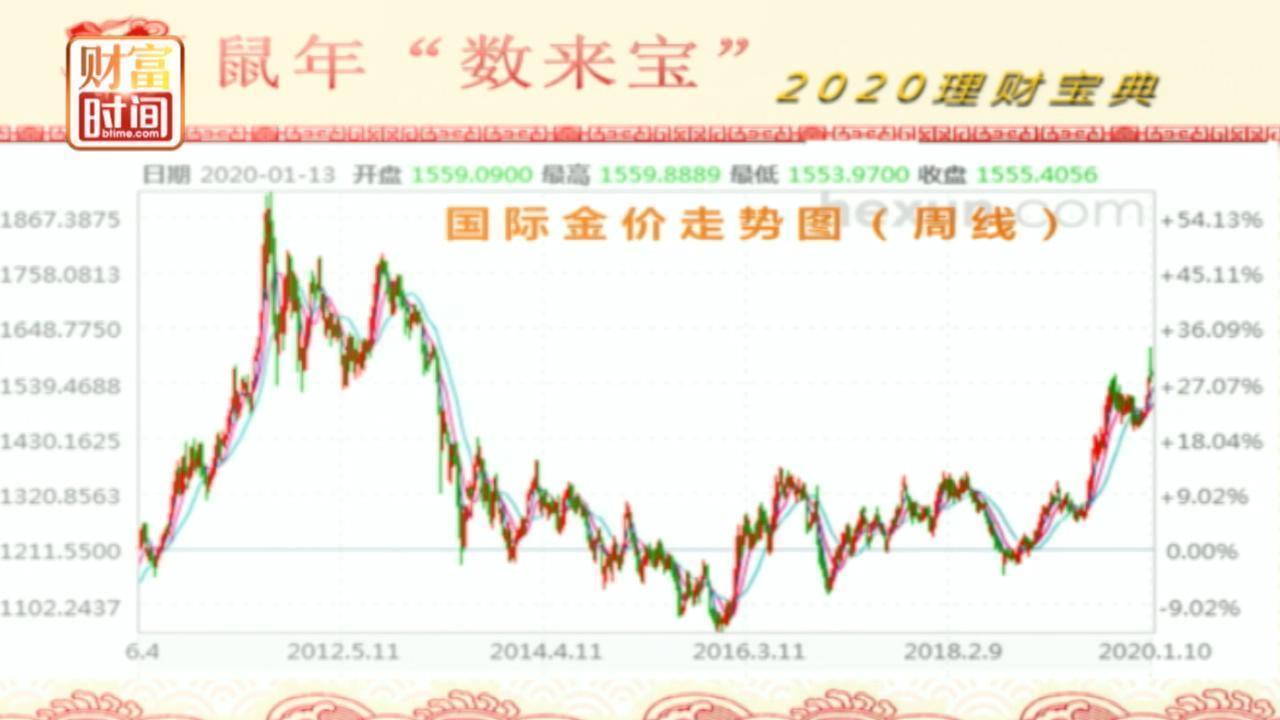 未来十年黄金价格还能再创新高吗?