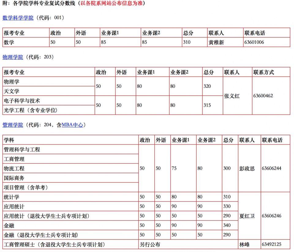 中国科学技术大学2019年硕士录取分数线