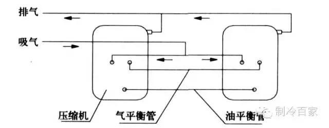 专家详解并联压缩机的回油(高手进阶篇)
