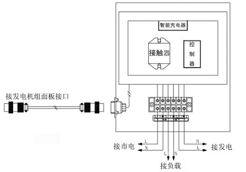 柴油发电机与ats的连接使用方法-北京时间