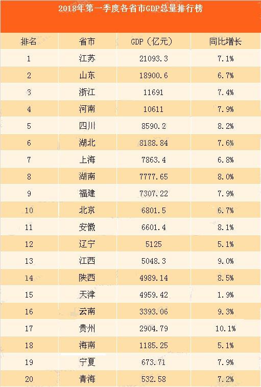 中国2018年第一季度gdp:各省gdp总量排行榜图片