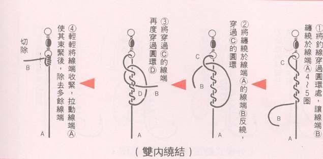 钓鱼鱼钩,线结,八字环绑法合集,步骤图解!
