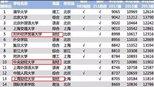 毕业生薪酬最高的3所财经大学,西南财经未上榜,上海财经排倒数