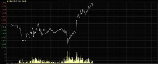 中美贸易战第一回合 人民币升值仅是美国的开