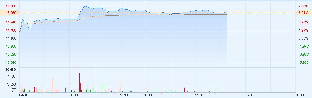 中国黄金国际(02099)涨逾6%