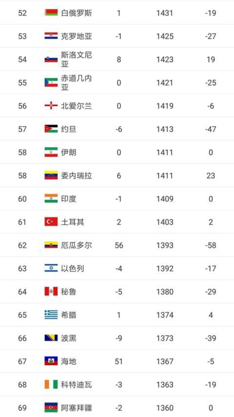 2018年世界男足,女足排名:中国女足第17,男足