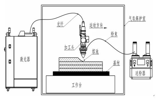 高温钛合金材料激光沉积成形技术应用某