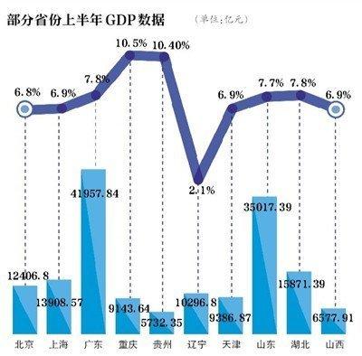 上半年GDP出炉12省超万亿 辽宁增速连续垫底
