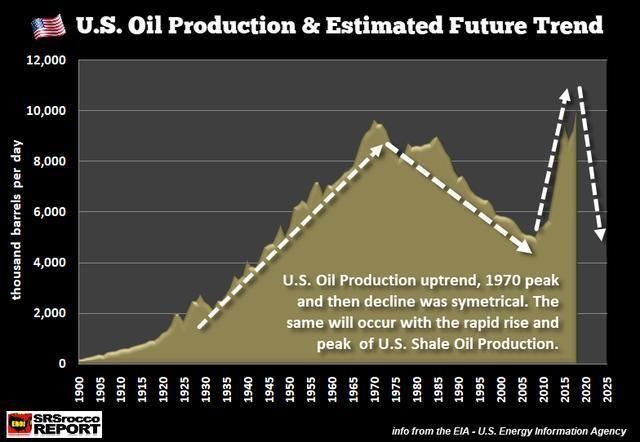 美国原油产量创历史记录,页岩油生产出现危机