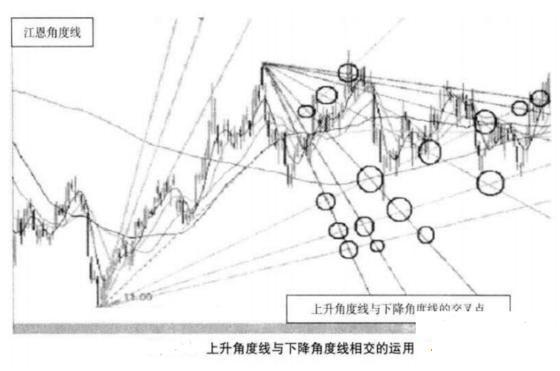 投资者如何利用江恩角度线判断趋势