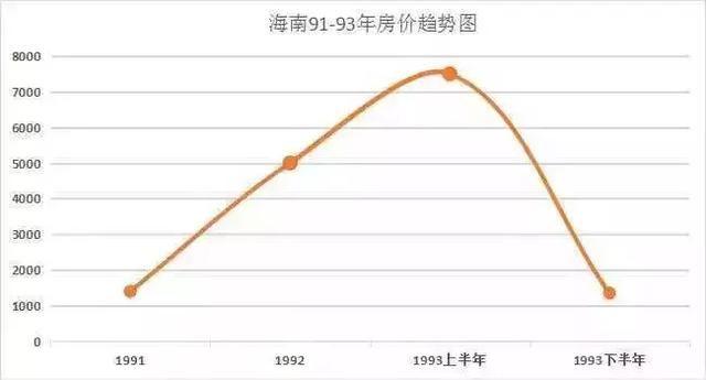 看完中国房地产发展史你就能明白未来的房价趋势