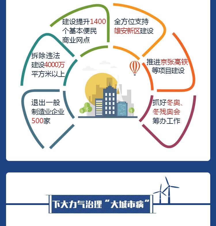 图解北京这五年 我们更有获得感 新时代 第8张