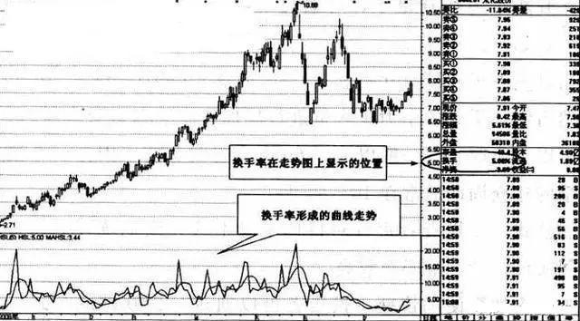 """股市唯一的""""王者指标""""--换手率,一旦学会,屡试不爽!"""