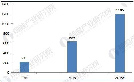 2018年中国干细胞医疗产业现状分析与前景预测