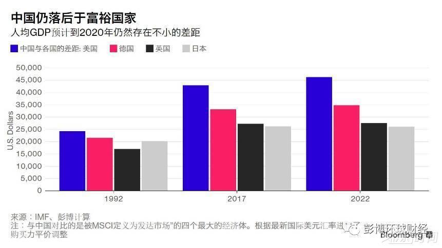 台湾人均gdp在中国排第几_台湾gdp