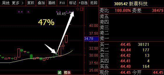 区块链又一黑马席卷而来,主力释放最佳信号,或将碾压易见股份成妖 股票