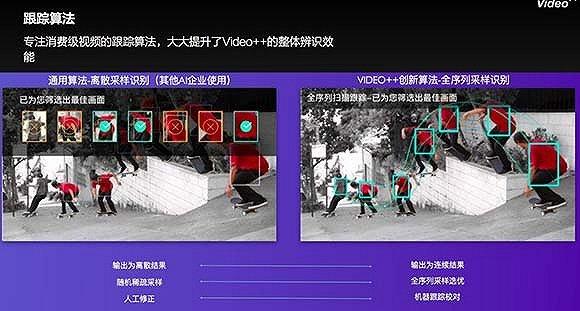 Video++视频AI应用系统,将人工智能与视频结合