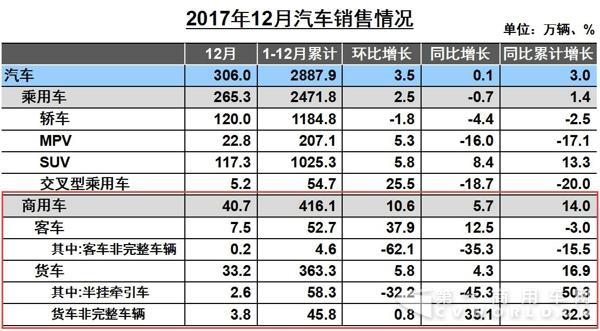 2017商用车数据出炉 重卡全年111.69万辆收官