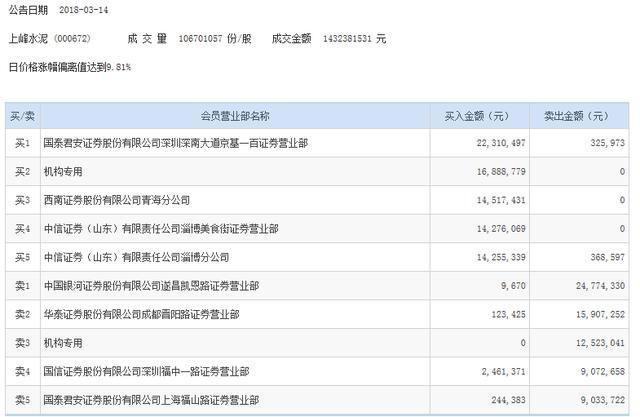 水泥股获机构青睐 四机构买入万年青5500万元