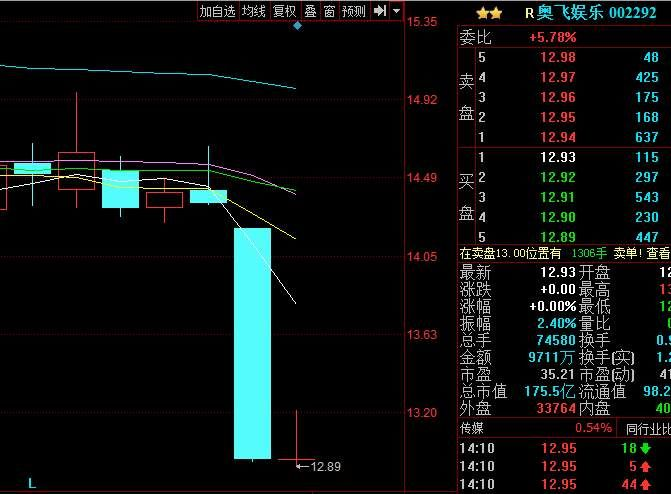 A股上演涨停潮,唯独它跌出3年历史记录,如今再跌停,股民骂声一片