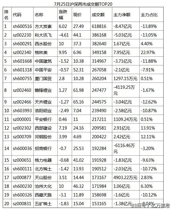 516亿资金争夺20股:主力资金重点出击8股(名单)