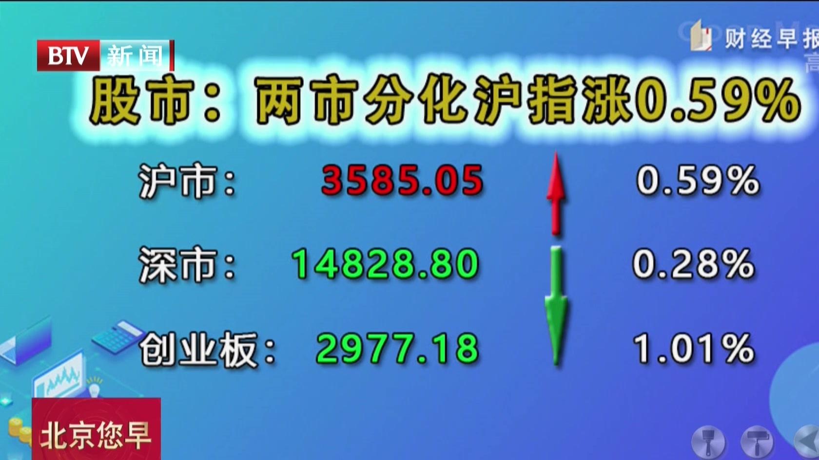 股市:两市分化沪指涨0.59%