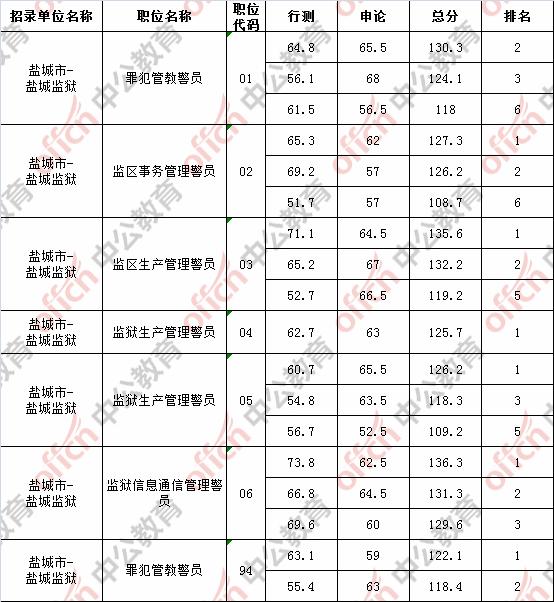 2018江苏盐城监狱系统公务员考试进面分数线