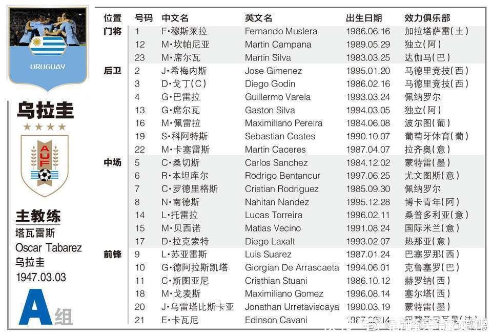世界杯8强乌拉圭VS法国 球员名单以及所属俱