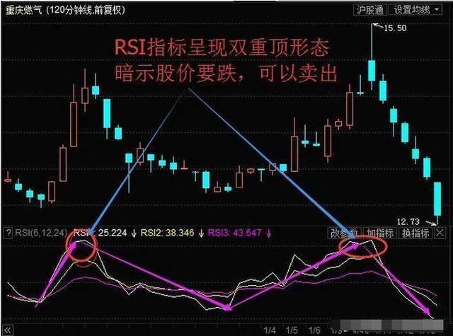RSI指标操作技巧与注意事项,值得花费5分钟阅读 股票