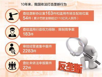 中国反垄断法颁布实施10年 有关规则体系不断完善