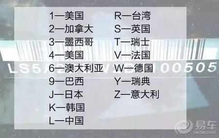 澳门银河官网:车架号那17个字符代表了什么_你都知道吗?