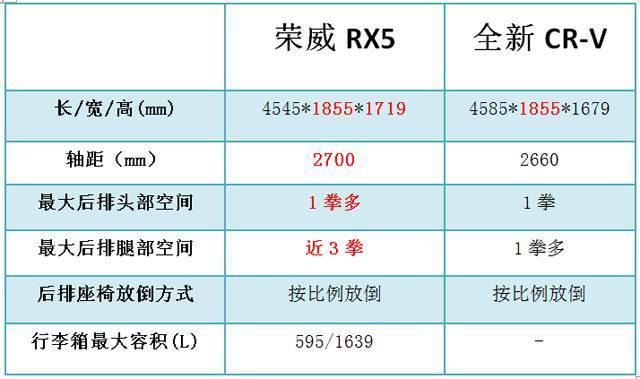 互联网SUV:荣威RX5