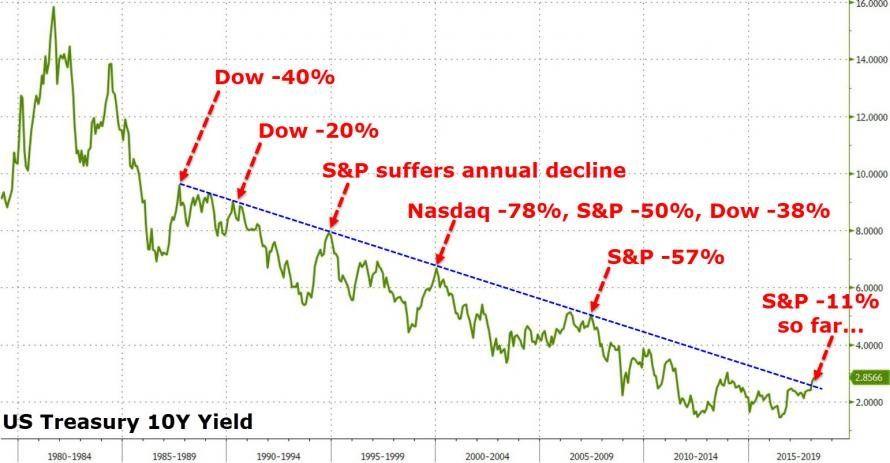 关于债市和股市 这是市场最怕的一张图